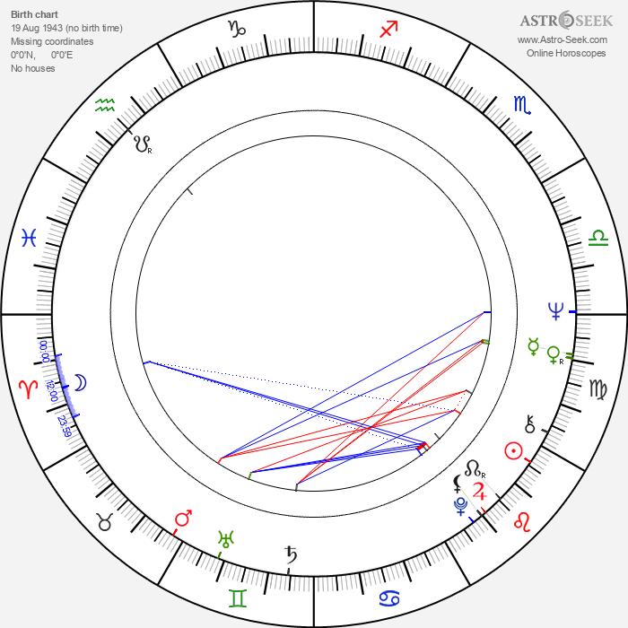 Billy J. Kramer - Astrology Natal Birth Chart