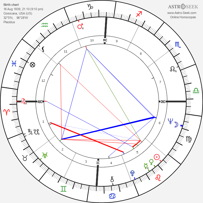 Billy Joe Shaver - Astrology Natal Birth Chart