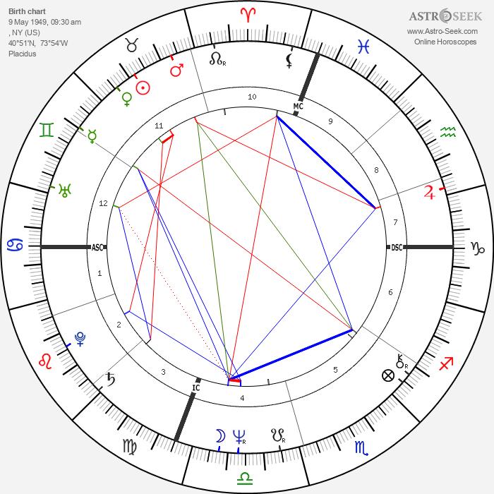 Billy Joel - Astrology Natal Birth Chart