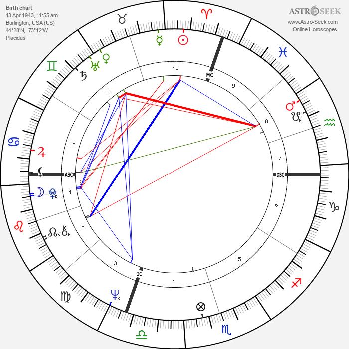 Billy Kidd - Astrology Natal Birth Chart