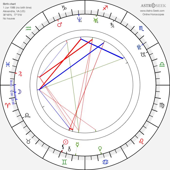 Billy Lloyd - Astrology Natal Birth Chart