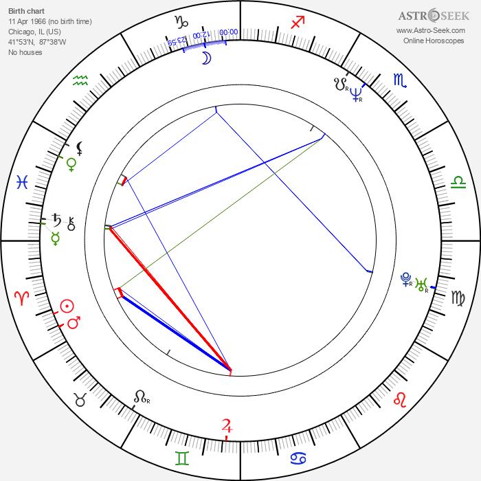 Billy Lockwood - Astrology Natal Birth Chart