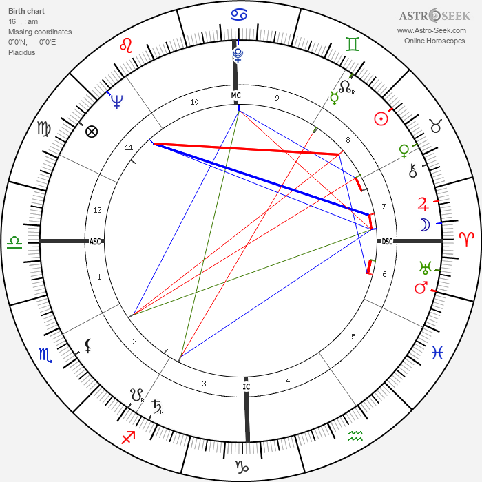 Billy Martin - Astrology Natal Birth Chart