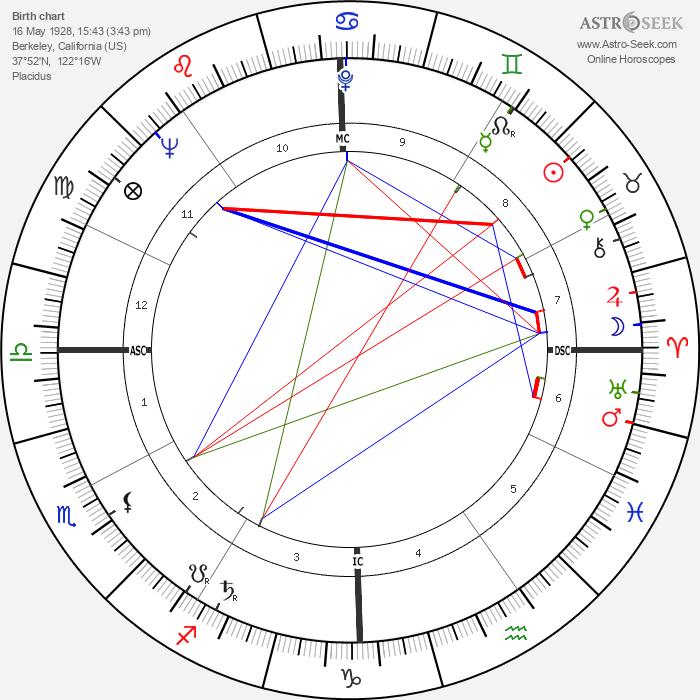 Billy Martin - Astrology Natal Birth Chart