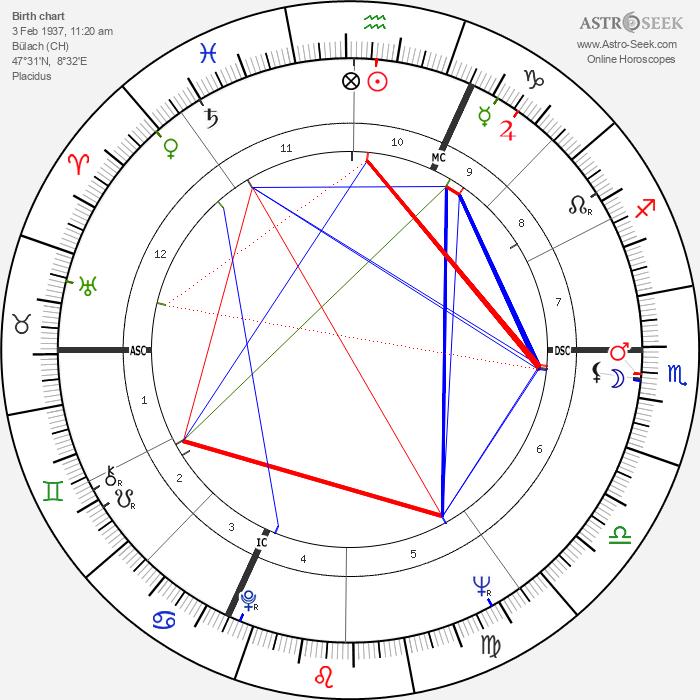 Billy Meier - Astrology Natal Birth Chart