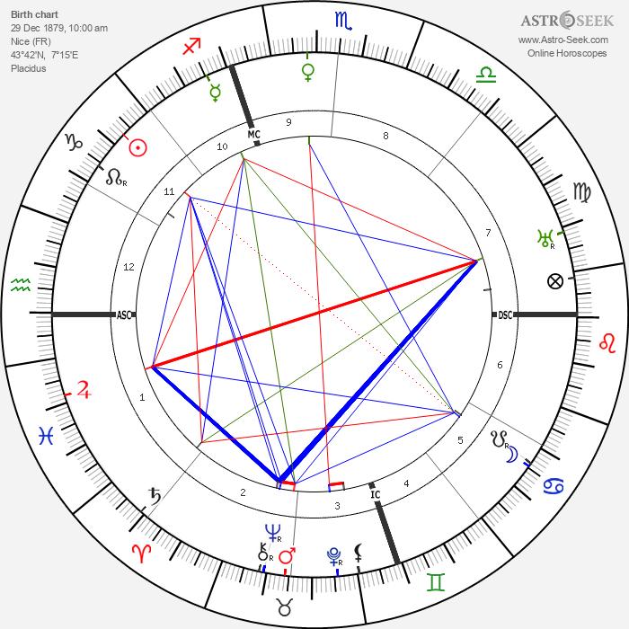 Billy Mitchell - Astrology Natal Birth Chart