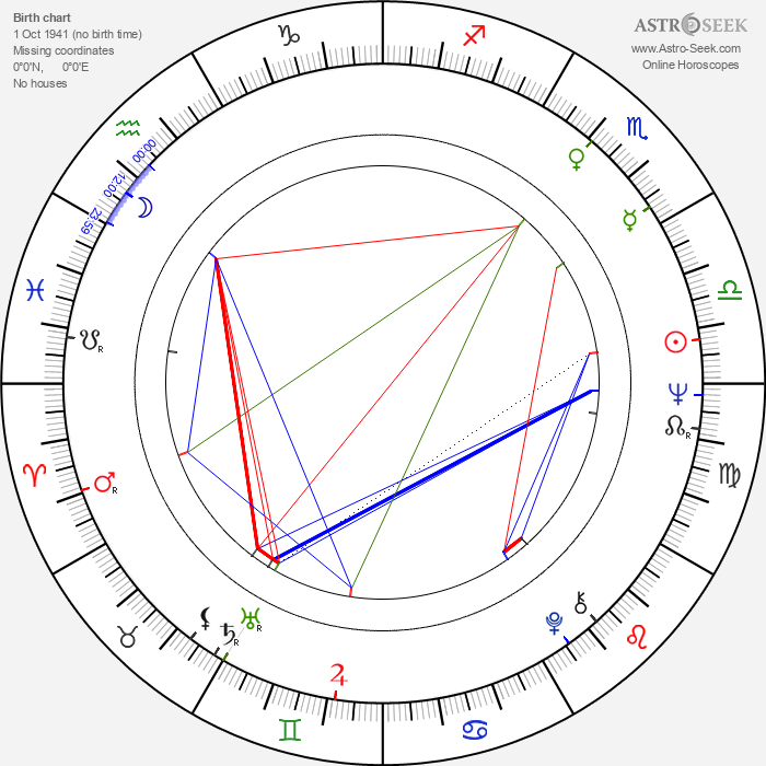Billy Murray - Astrology Natal Birth Chart