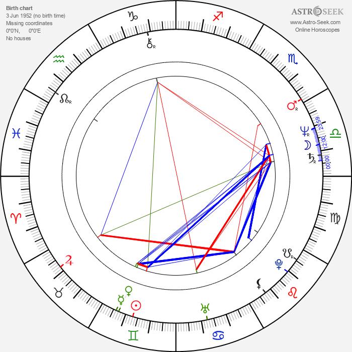 Billy Powell - Astrology Natal Birth Chart
