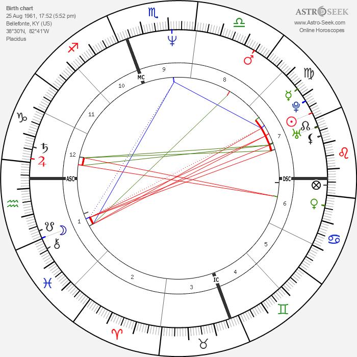 Billy Ray Cyrus - Astrology Natal Birth Chart