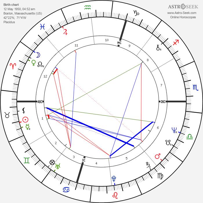 Billy Squier - Astrology Natal Birth Chart