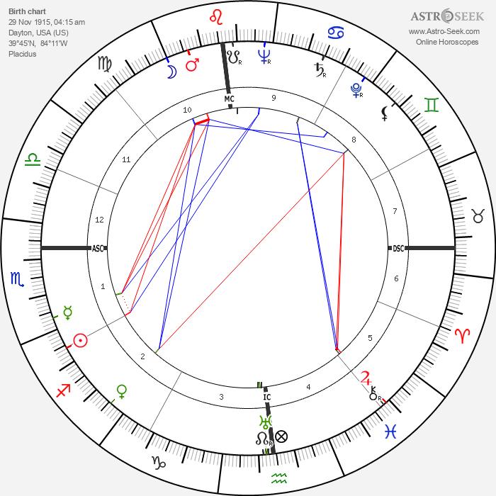 Billy Strayhorn - Astrology Natal Birth Chart