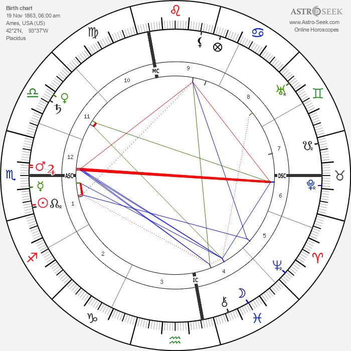 Billy Sunday - Astrology Natal Birth Chart