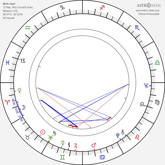 Billy Swan - Astrology Natal Birth Chart