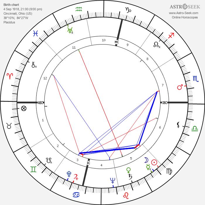 Billy Talbert - Astrology Natal Birth Chart