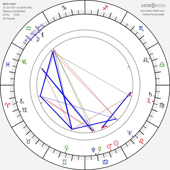 Billy Taylor - Astrology Natal Birth Chart