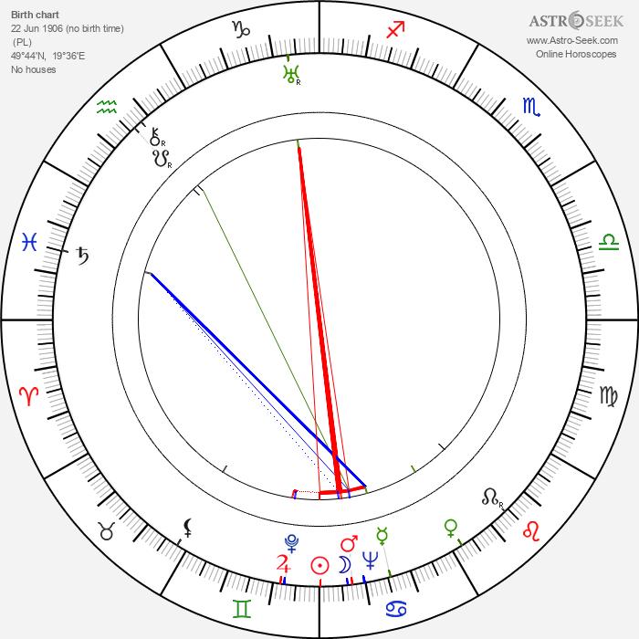 Billy Wilder - Astrology Natal Birth Chart