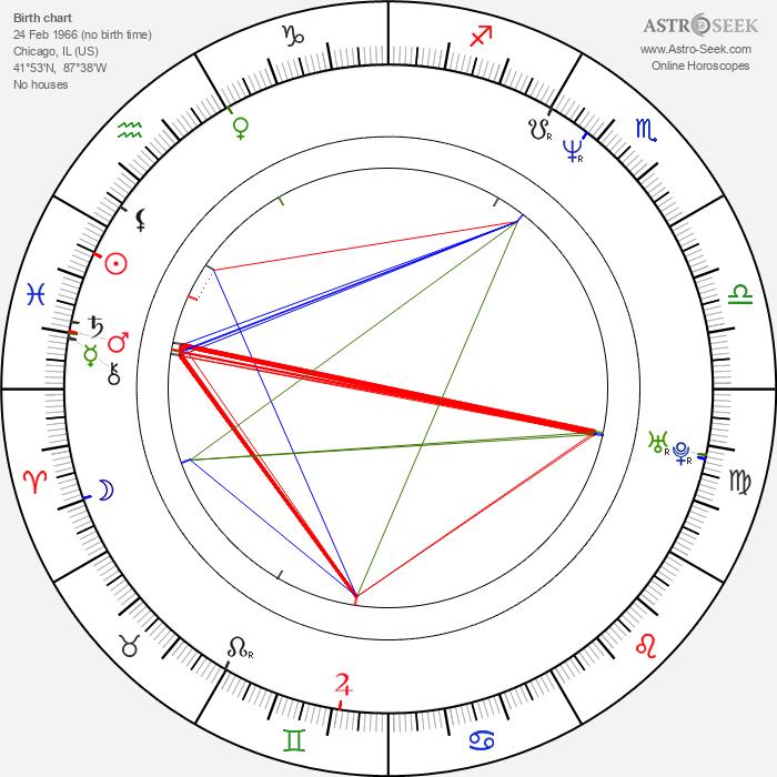 Billy Zane - Astrology Natal Birth Chart