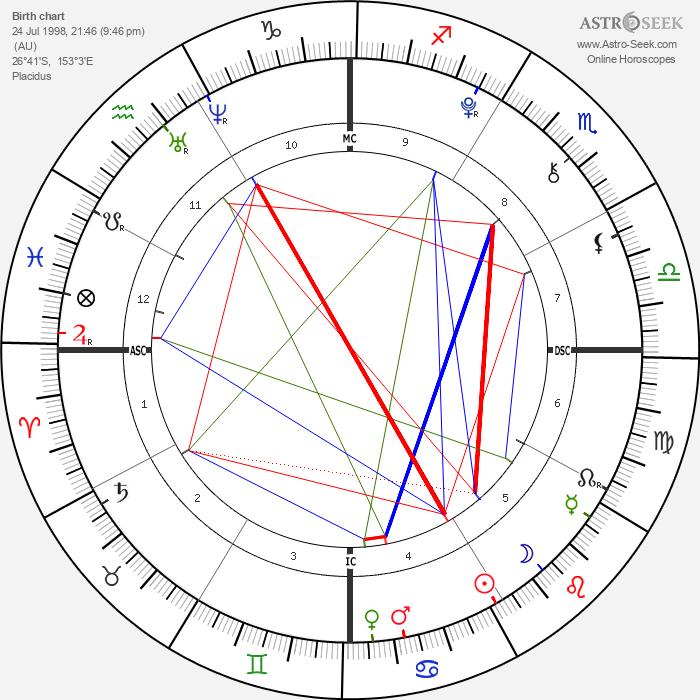 Bindi Irwin - Astrology Natal Birth Chart
