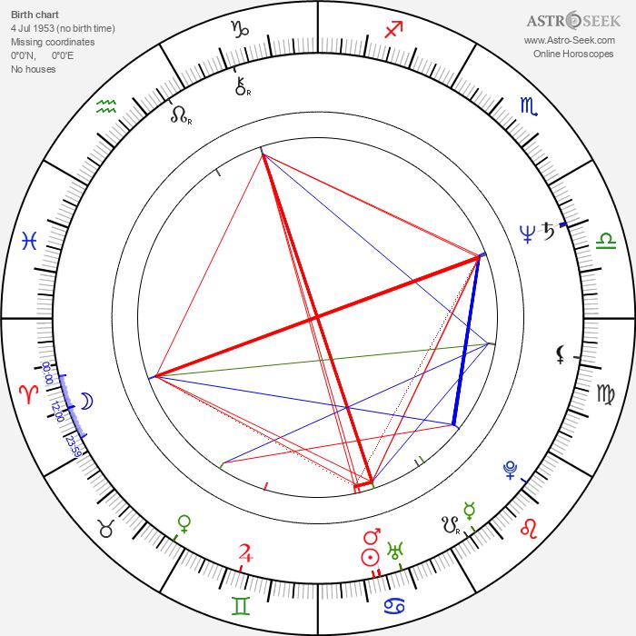 Bindiya Goswami - Astrology Natal Birth Chart