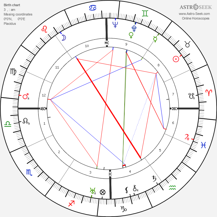 Bing Crosby - Astrology Natal Birth Chart