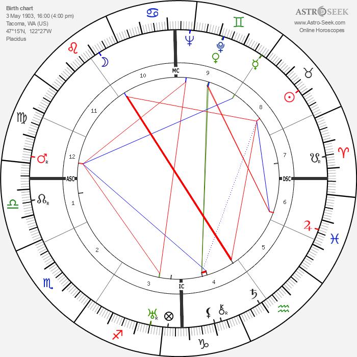 Bing Crosby - Astrology Natal Birth Chart