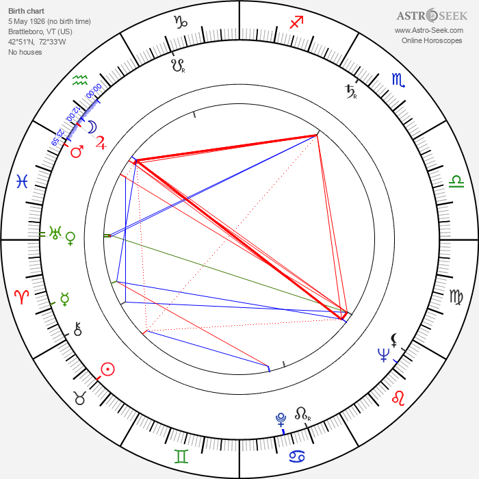 Bing Russell - Astrology Natal Birth Chart