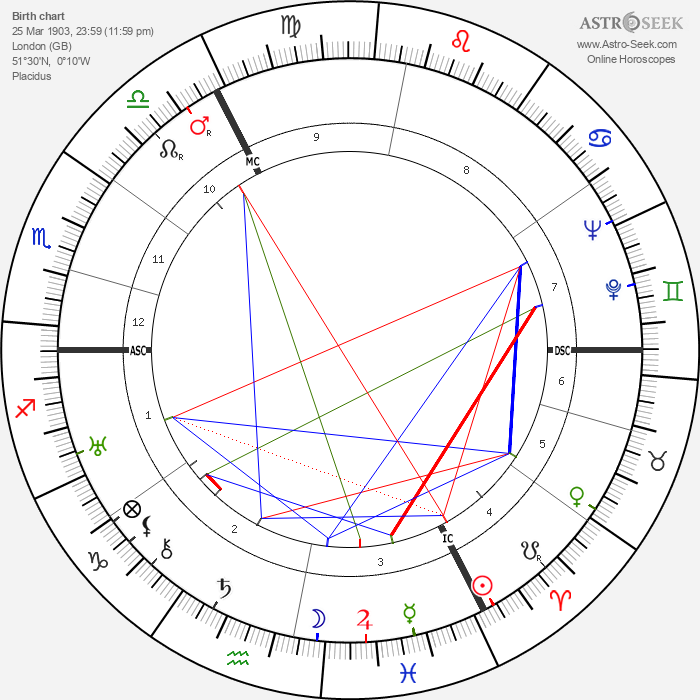 Binnie Barnes - Astrology Natal Birth Chart