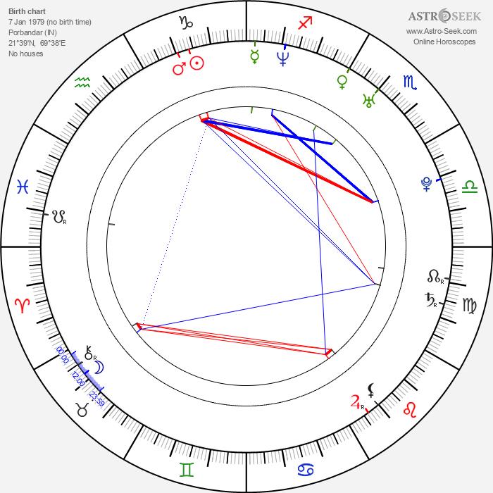 Bipasha Basu - Astrology Natal Birth Chart