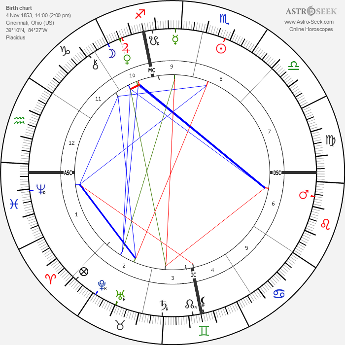 Birchard Austin Hayes - Astrology Natal Birth Chart