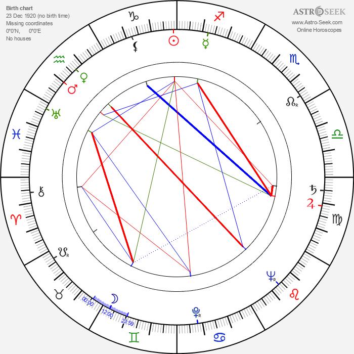 Birger Malmsten - Astrology Natal Birth Chart
