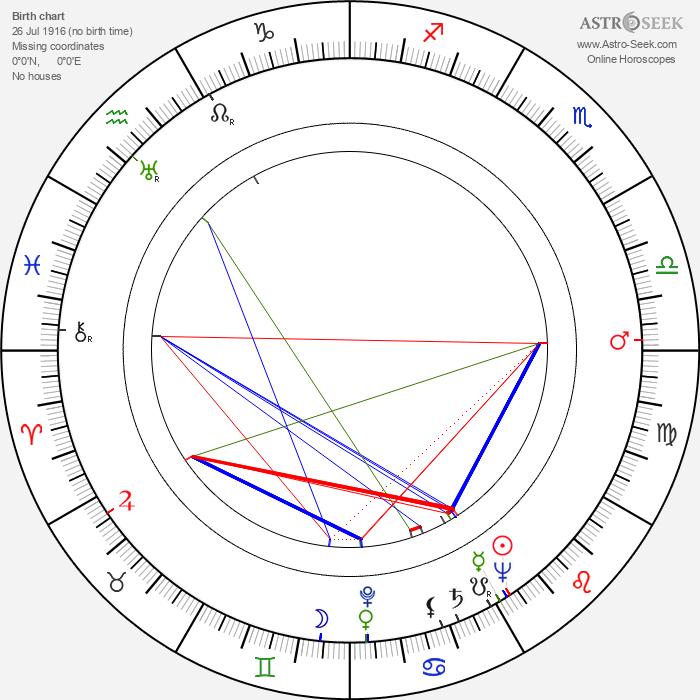 Birger Wiik - Astrology Natal Birth Chart