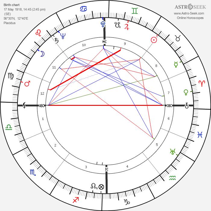 Birgit Nilsson - Astrology Natal Birth Chart