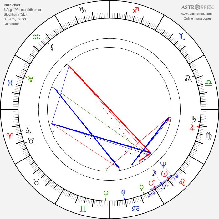 Birgitta Arman - Astrology Natal Birth Chart