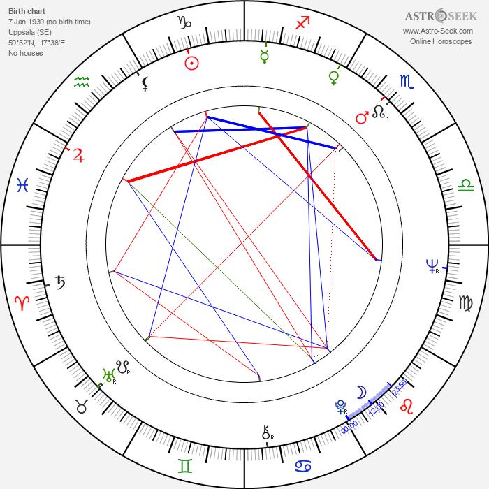 Birgitta Pettersson - Astrology Natal Birth Chart