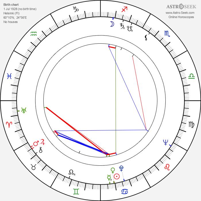Birgitta Ulfsson - Astrology Natal Birth Chart