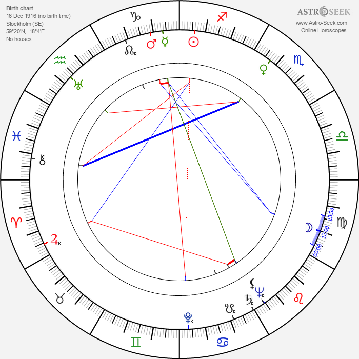 Birgitta Valberg - Astrology Natal Birth Chart