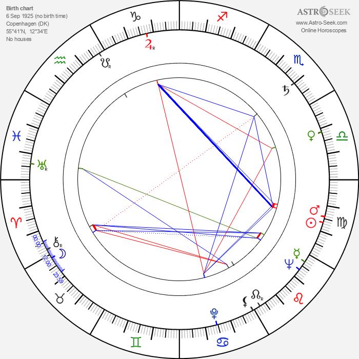 Birgitte Federspiel - Astrology Natal Birth Chart
