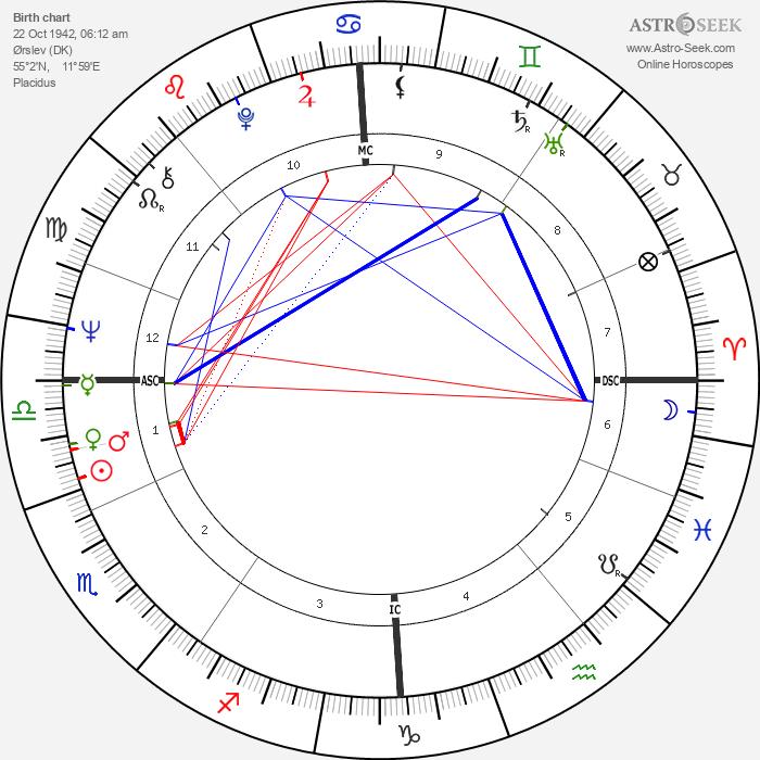 Birthe Kirk - Astrology Natal Birth Chart
