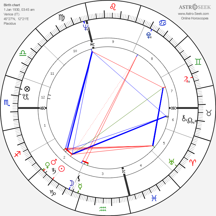 Bitti Bergamo - Astrology Natal Birth Chart