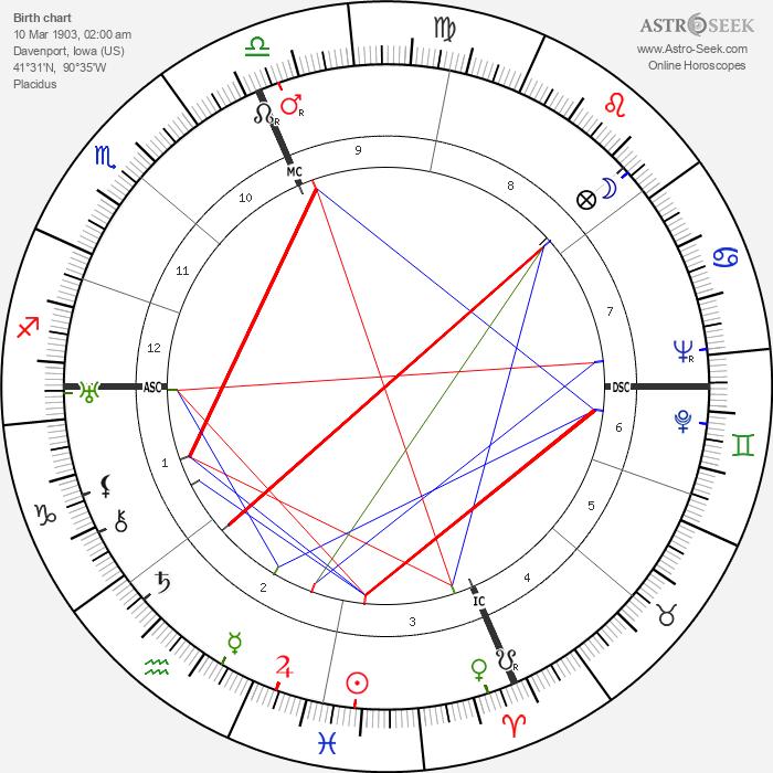 Bix Beiderbecke - Astrology Natal Birth Chart