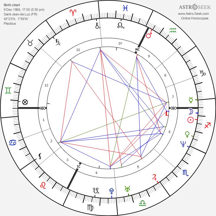 Bixente Lizarazu - Astrology Natal Birth Chart
