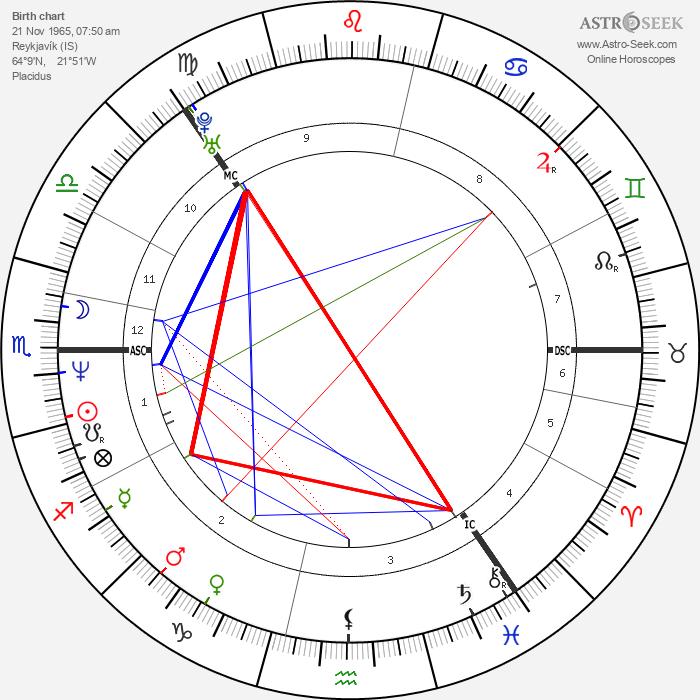 Björk - Astrology Natal Birth Chart