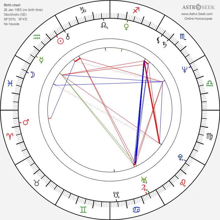 Björn Andrésen - Astrology Natal Birth Chart