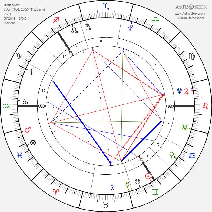 Björn Borg - Astrology Natal Birth Chart