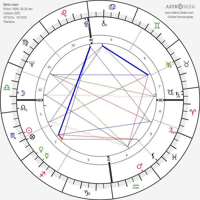 Björn Engholm - Astrology Natal Birth Chart