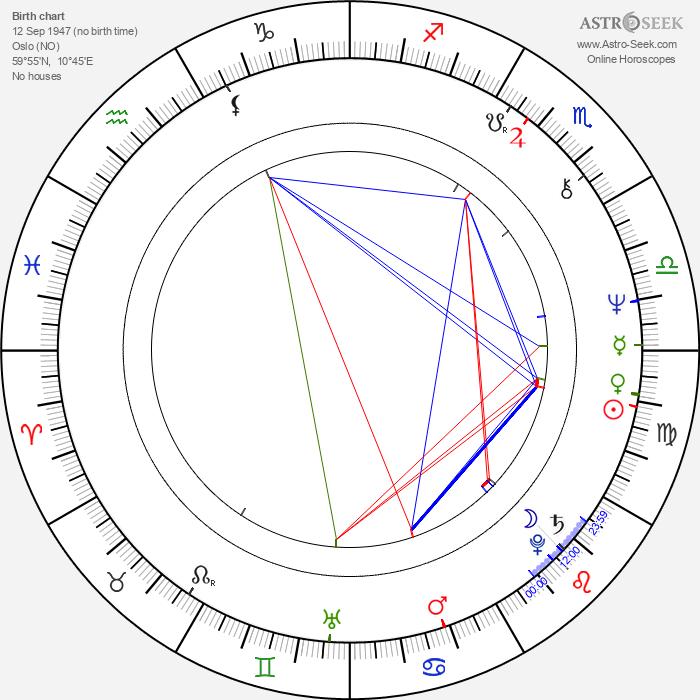 Bjørn Floberg - Astrology Natal Birth Chart