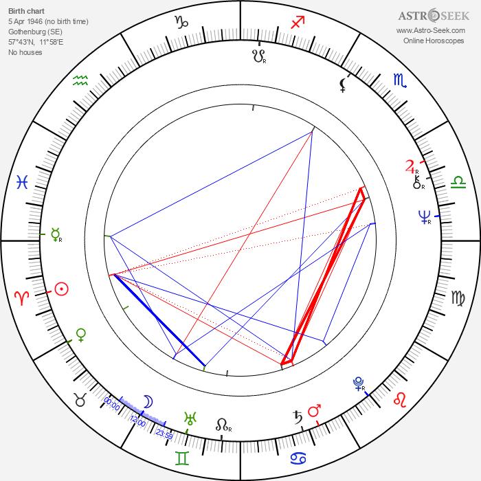 Björn Granath - Astrology Natal Birth Chart