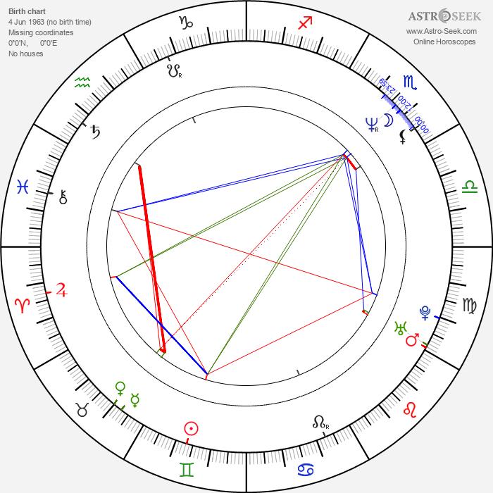 Björn Kjellman - Astrology Natal Birth Chart