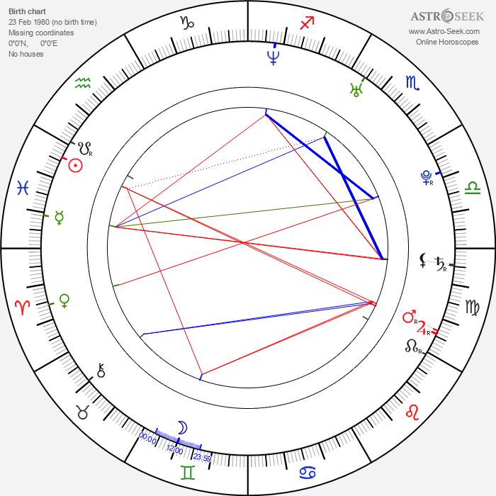 Bjørn-Magne Stuestøl - Astrology Natal Birth Chart