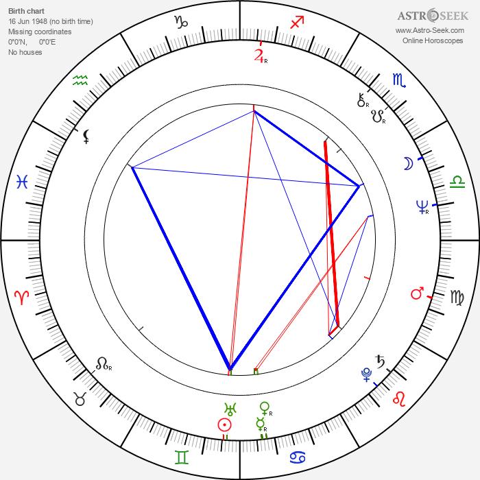Bjørn Sundquist - Astrology Natal Birth Chart